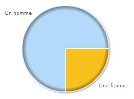 Femmes_hommes_2